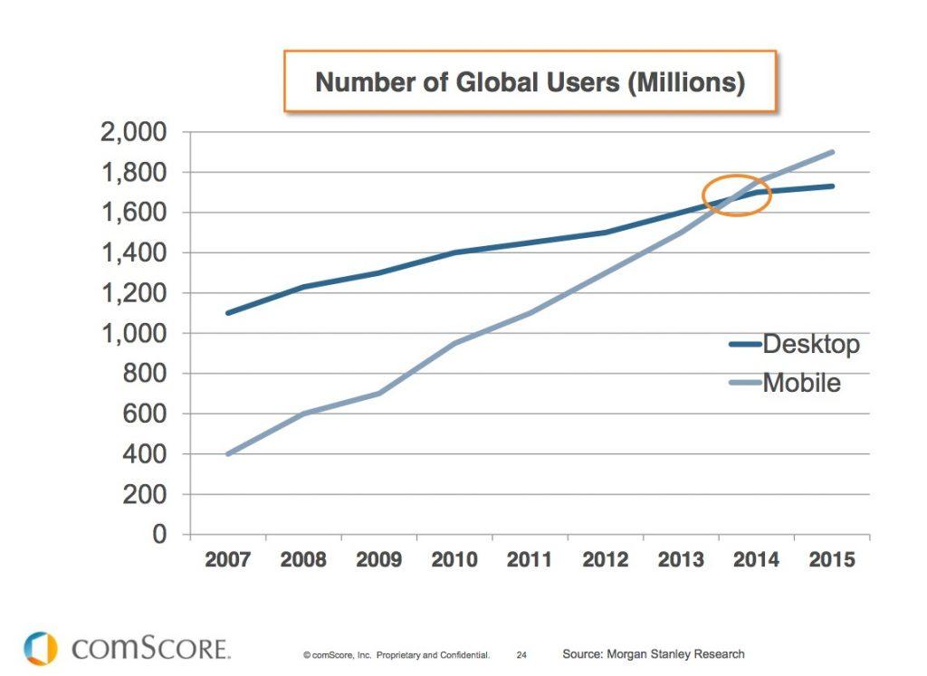 mobile surpasses desktop